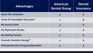 Dental Plan vs Dental Insurance
